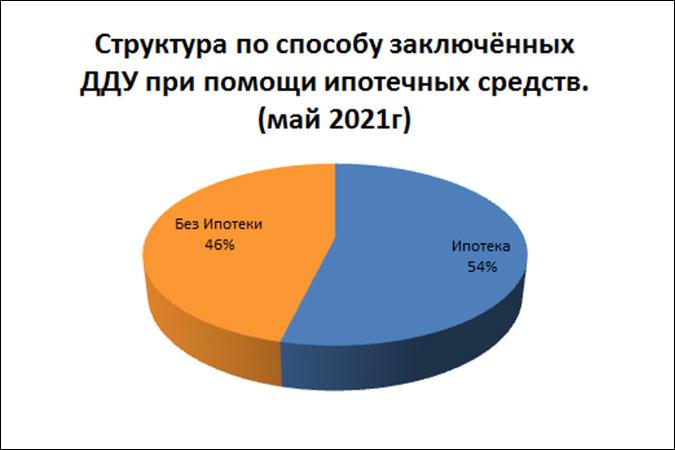 За май в Ростовской области было зарегистрировано более 1,7 тыс. договоров долевого участия
