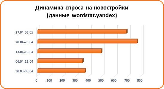 Спрос на льготную ипотеку вырос в Ростове - фото 2