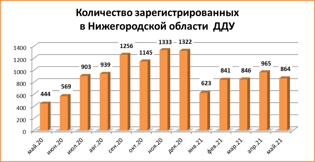 Количество сделок ДДУ начало сокращаться в Нижегородской области - фото 2