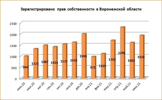 Июнь 2021 года стал рекордным для Воронежской области по количеству сделок ДДУ - фото 3